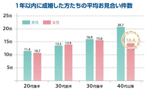 平均見合い件数グラフ